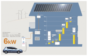 Disrupting the grid:  Nissan and Tesla EVs for home energy