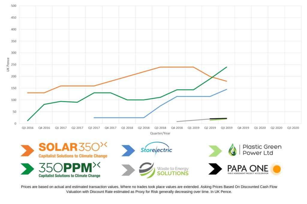 350ppm shareholder chart